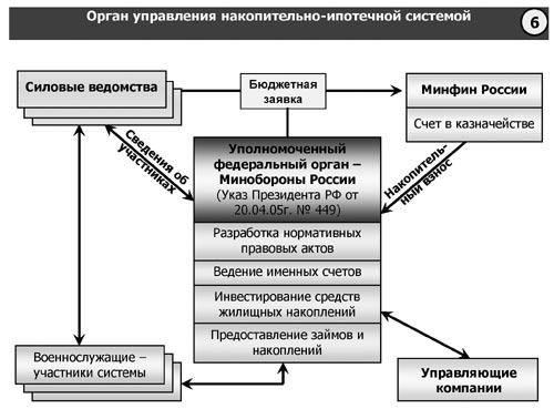 (Схема № 6),